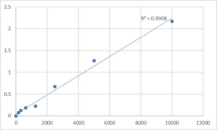 Fig.1. Rat Vitamin B12 (VB12) Standard Curve.