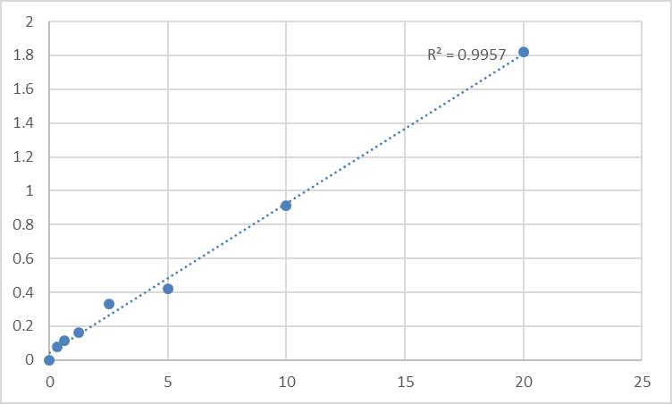 Fig.1. Rat Uroporphyrinogen decarboxylase (UROD) Standard Curve.