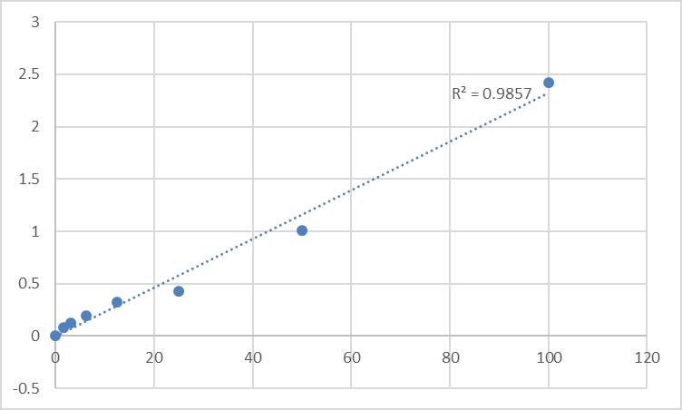 Fig.1. Rat UDP-glucumno-syltransferase 1 (UGT1) Standard Curve.