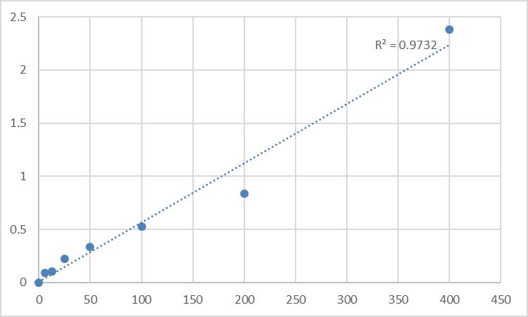 Fig.1. Rat Ubiquitin (Ub) Standard Curve.