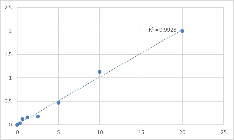 Fig.1. Rat Transthyretin (TTR) Standard Curve.