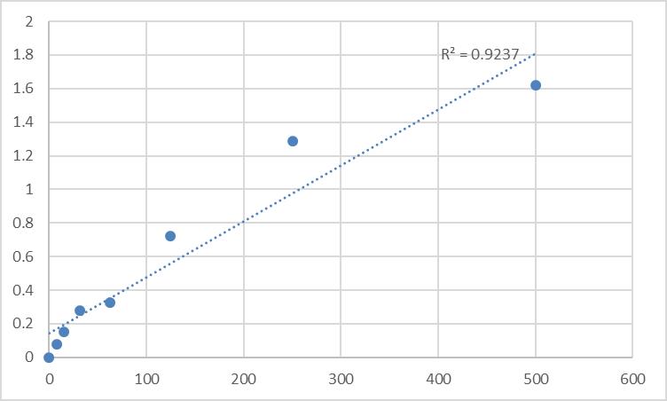 Fig.1. Rat Thyrotropin-releasing hormone (TRH) Standard Curve.