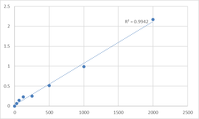Fig.1. Rat Thyroid-Peroxidase (TPO) Standard Curve.