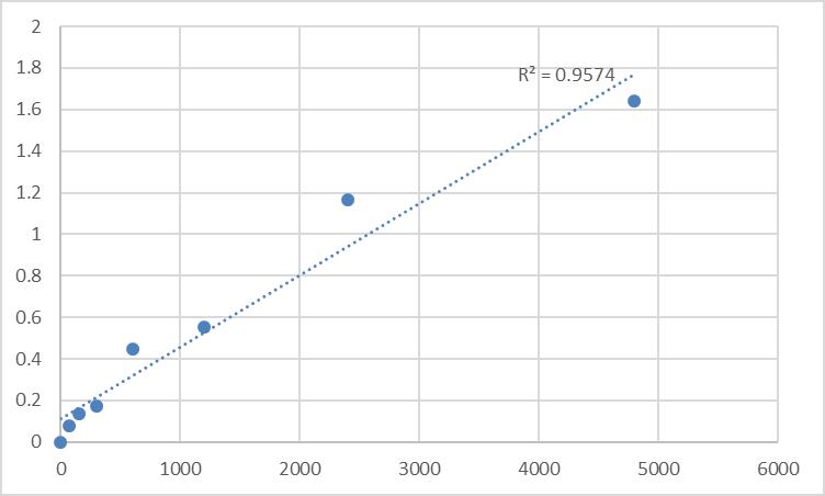 Fig.1. Rat Mitochondrial import receptor subunit TOM40B (TOMM40L) Standard Curve.