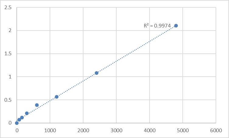 Fig.1. Rat Mitochondrial import receptor subunit TOM34 (TOMM34) Standard Curve.