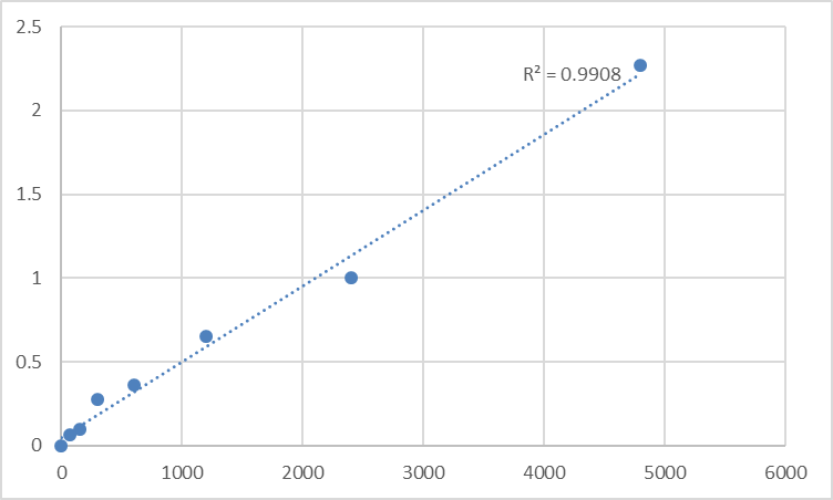 Fig.1. Rat Mitochondrial import receptor subunit TOM20 homolog (TOMM20) Standard Curve.