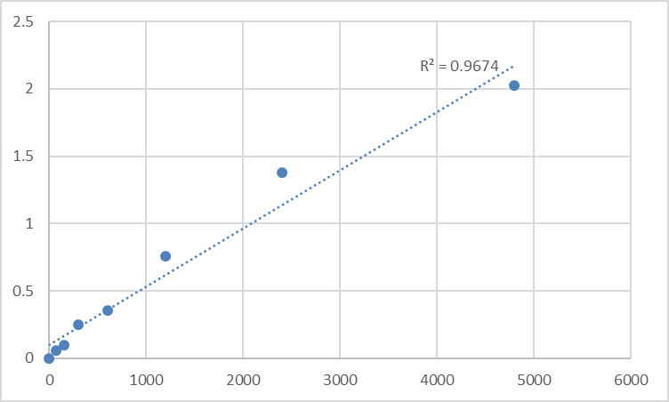 Fig.1. Rat Toll-interacting protein (TOLLIP) Standard Curve.