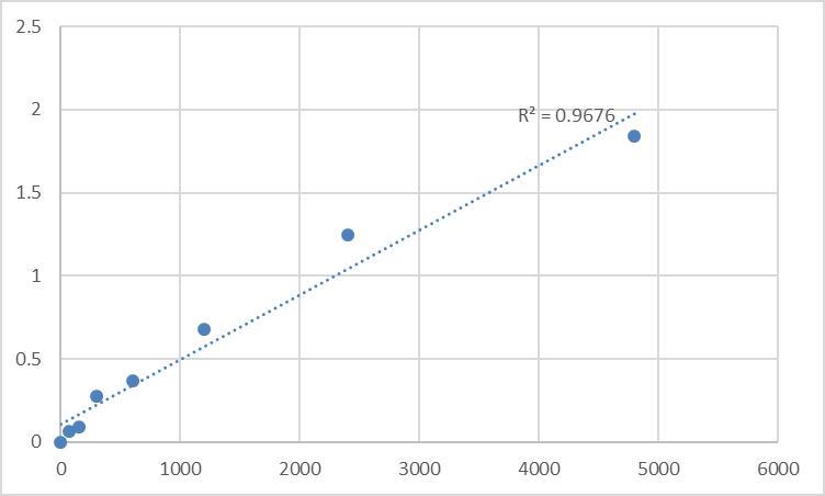 Fig.1. Rat Protein Tob1 (TOB1) Standard Curve.