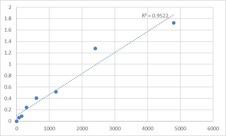 Fig.1. Rat Tenascin-R (TNR) Standard Curve.