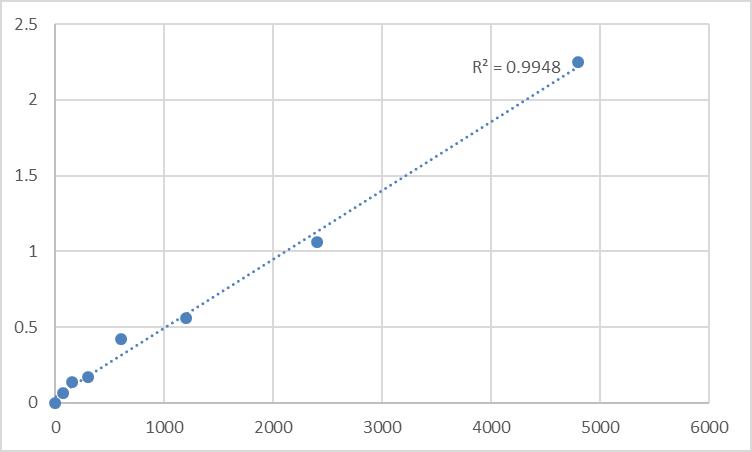 Fig.1. Rat Serine/threonine-protein kinase TNNI3K (TNNI3K) Standard Curve.