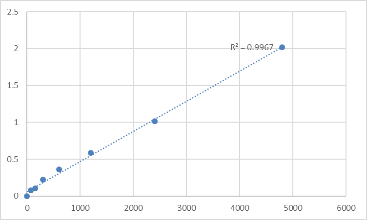 Fig.1. Rat Cardiac troponin T (cTn-T) Standard Curve.
