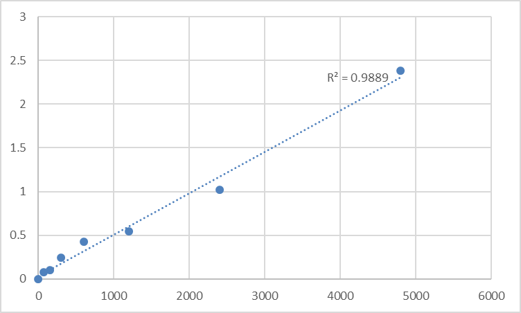 Fig.1. Rat Tumor necrosis factor ligand superfamily member 15 (TNFSF15) Standard Curve.