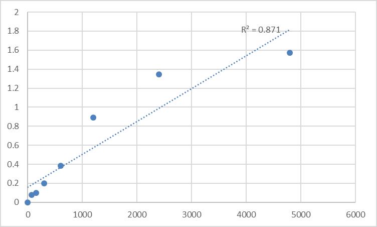 Fig.1. Rat BTB/POZ domain-containing adapter for CUL3-mediated RhoA degradation protein 2 (TNFAIP1) Standard Curve.
