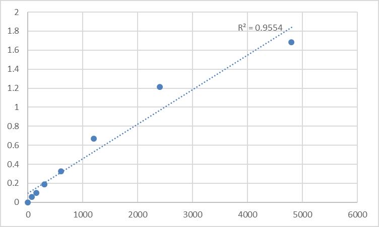 Fig.1. Rat Cardiac troponin C (cTn-C) Standard Curve.