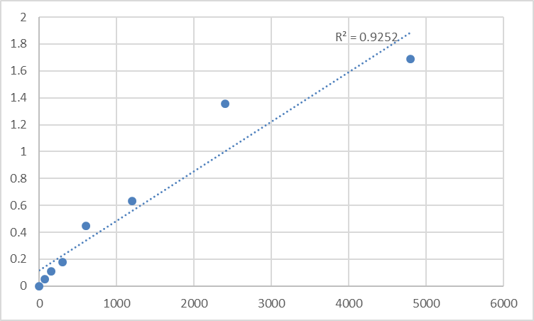 Fig.1. Rat Transmembrane and ubiquitin-like domain-containing protein 2 (TMUB2) Standard Curve.