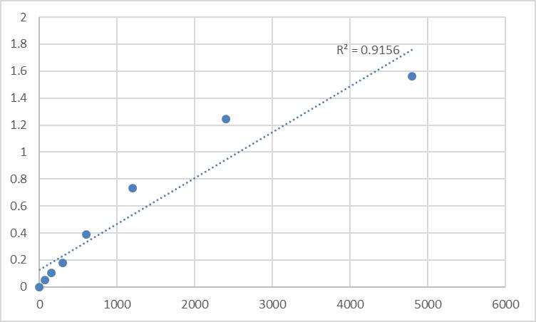 Fig.1. Rat Transmembrane protease serine 9 (TMPRSS9) Standard Curve.