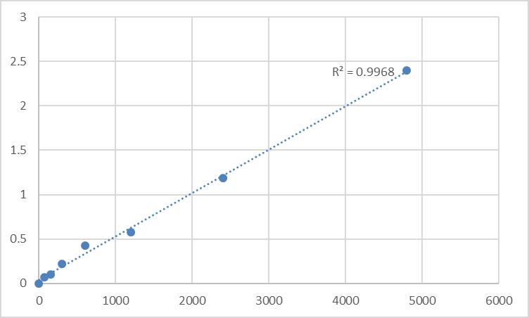 Fig.1. Rat Tropomodulin-1 (TMOD1) Standard Curve.