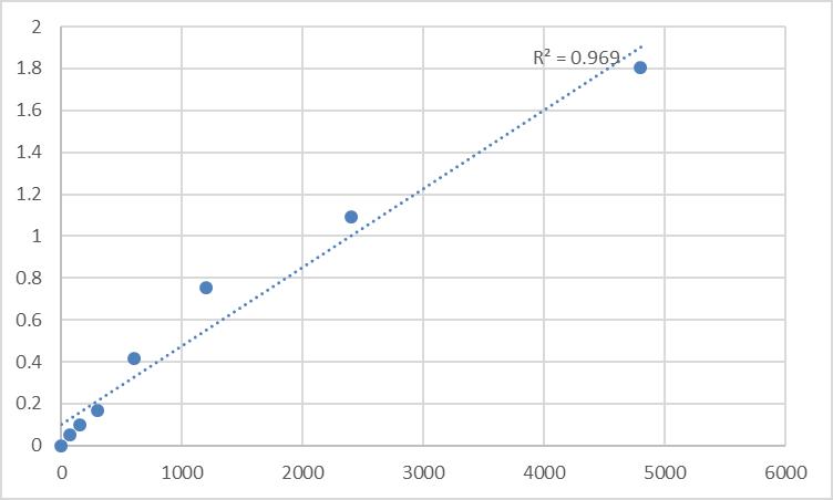 Fig.1. Rat Trimethyllysine dioxygenase, mitochondrial (TMLHE) Standard Curve.