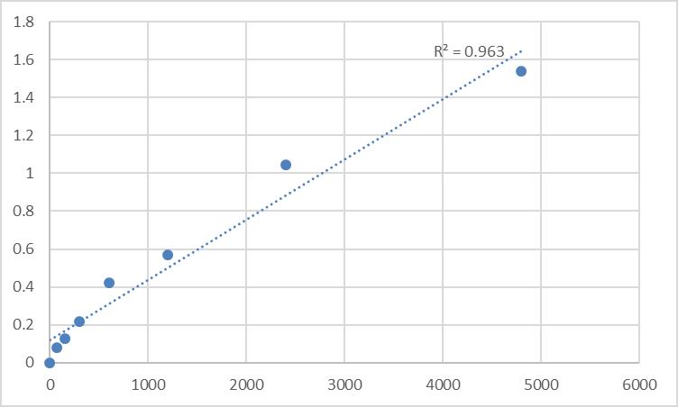 Fig.1. Rat Transmembrane protein 97 (TMEM97) Standard Curve.