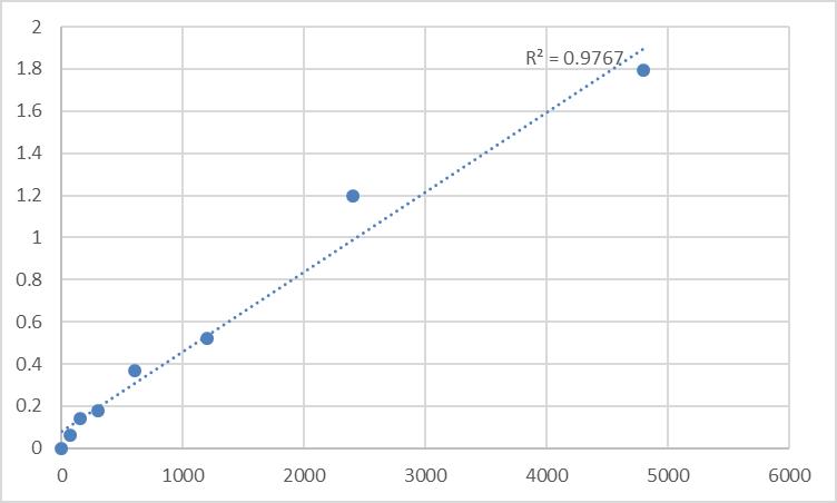 Fig.1. Rat Meckelin (TMEM67) Standard Curve.