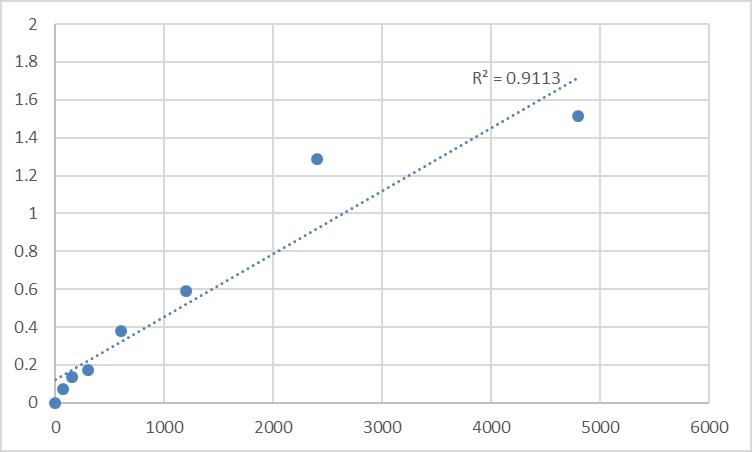 Fig.1. Rat Transmembrane protein 59-like (TMEM59L) Standard Curve.