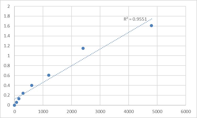 Fig.1. Rat Macoilin (TMEM57) Standard Curve.