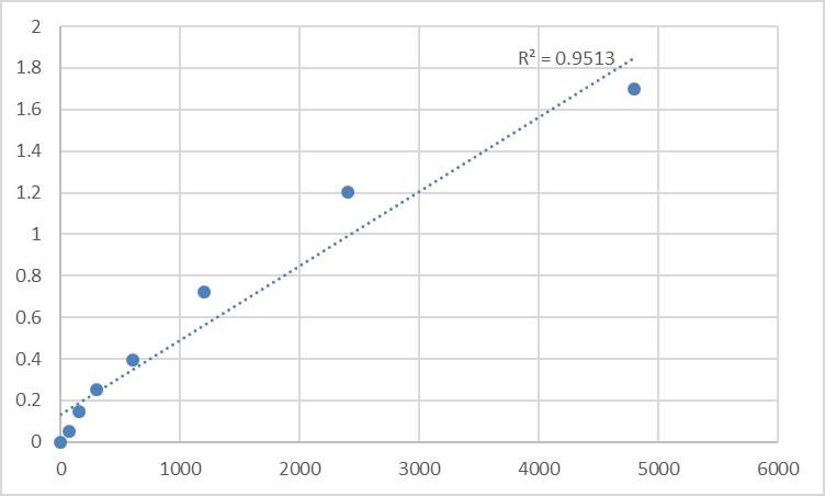 Fig.1. Rat Transmembrane protein 54 (TMEM54) Standard Curve.