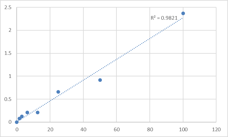 Fig.1. Rat Transmembrane protein 176A (TMEM176A) Standard Curve.