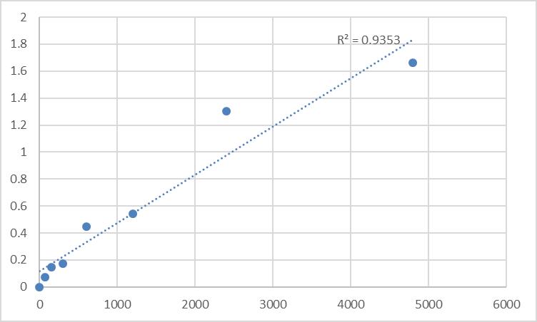 Fig.1. Rat Transmembrane protein 171 (TMEM171) Standard Curve.