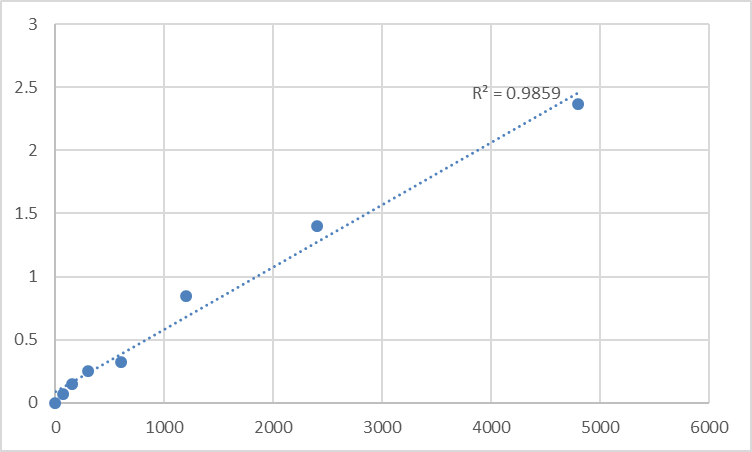 Fig.1. Rat Transmembrane protein 170B (TMEM170B) Standard Curve.