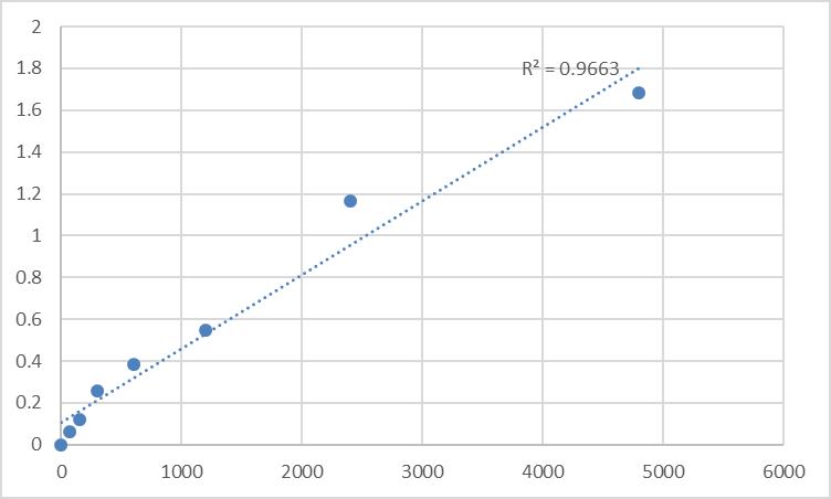 Fig.1. Rat Transmembrane protein 168 (TMEM168) Standard Curve.
