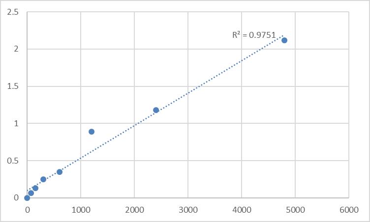 Fig.1. Rat Transmembrane protein 165 (TMEM165) Standard Curve.