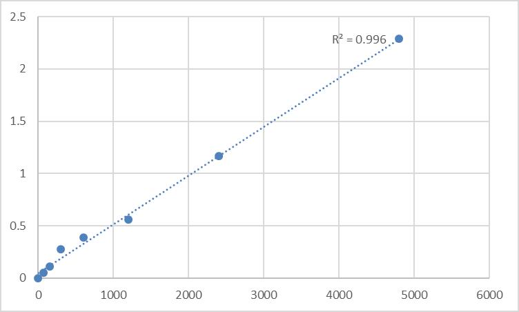 Fig.1. Rat Promethin (TMEM159) Standard Curve.