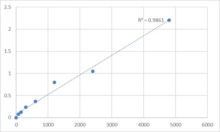 Fig.1. Rat Transmembrane protein 158 (TMEM158) Standard Curve.