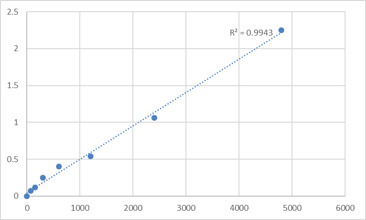 Fig.1. Rat Transmembrane 4 L6 family member 4 (TM4SF4) Standard Curve.