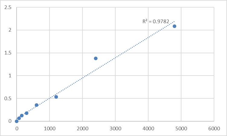 Fig.1. Rat Thrombomodulin (TM) Standard Curve.