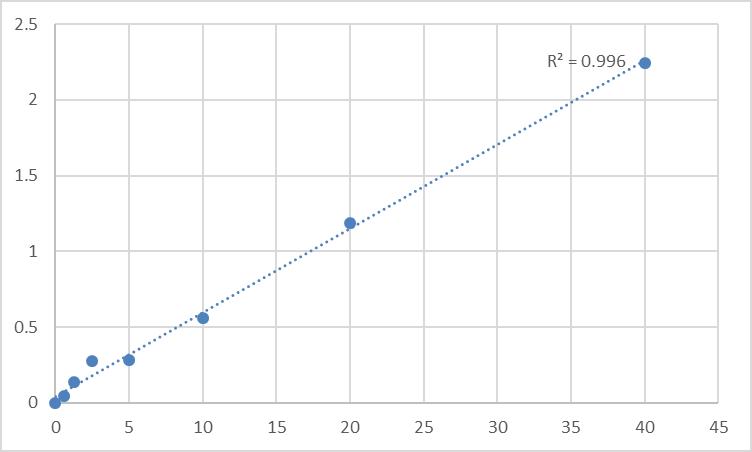Fig.1. Rat Toll-like receptor 3 (TLR3) Standard Curve.