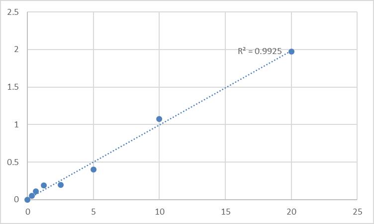 Fig.1. Rat Toll-like receptor 1 (TLR1) Standard Curve.