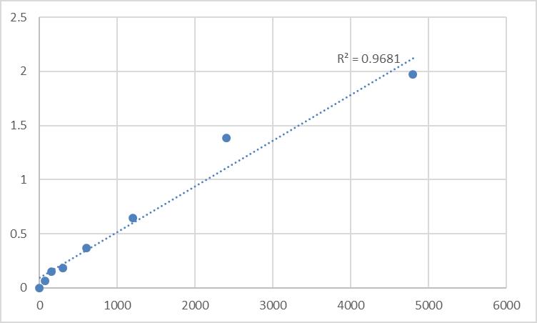 Fig.1. Rat TIP41-like protein (TIPRL) Standard Curve.