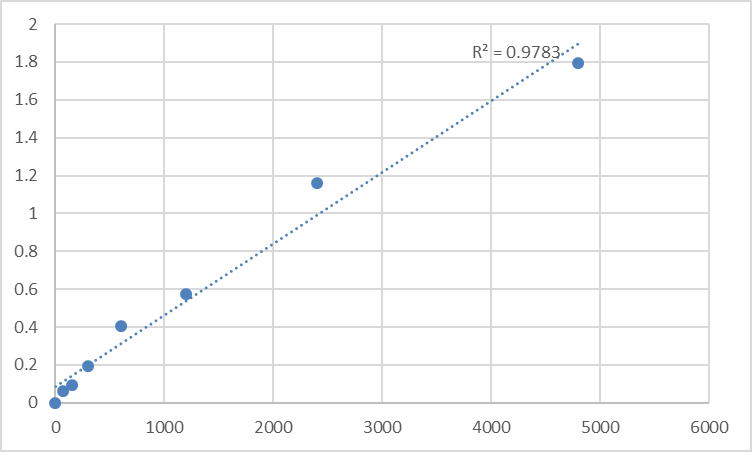 Fig.1. Rat TIMELESS-interacting protein (TIPIN) Standard Curve.