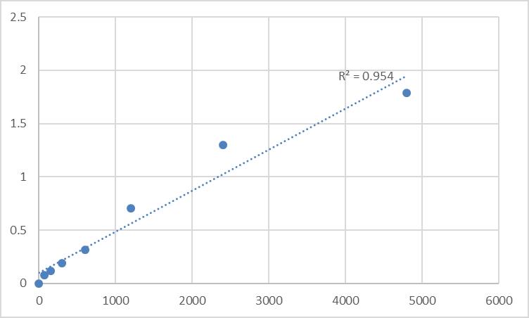 Fig.1. Rat Protein spinster homolog 1 (SPNS1) Standard Curve.