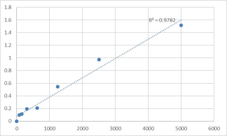 Fig.1. Rat Spondin-1 (SPON1) Standard Curve.