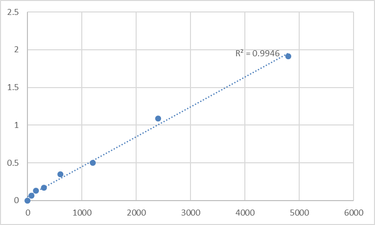 Fig.1. Rat Osteopontin (OPN) Standard Curve.