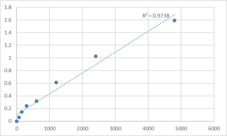 Fig.1. Rat Sepiapterin reductase (SPR) Standard Curve.