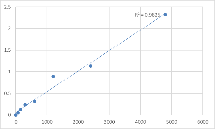 Fig.1. Rat Shadow of prion protein (SPRN) Standard Curve.