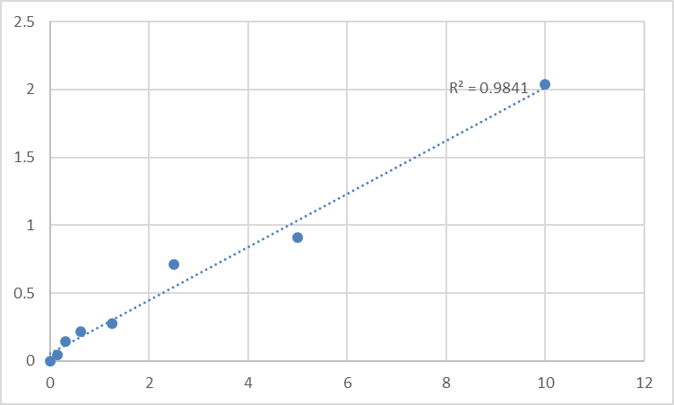 Fig.1. Rat 3-oxo-5-alpha-steroid 4-dehydrogenase 2 (SRD5A2) Standard Curve.