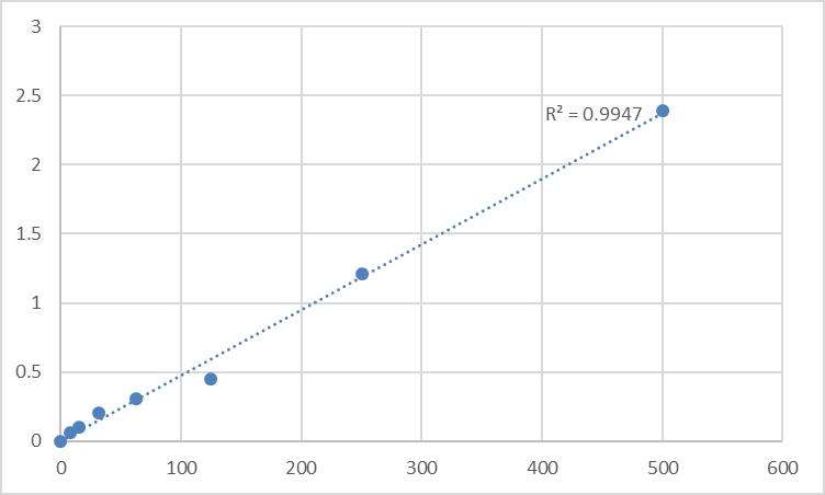 Fig.1. Rat Somatostatin (SS) Standard Curve.