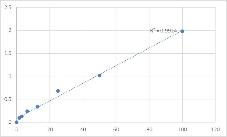 Fig.1. Rat Signal transducer and activator of transcription 3 (STAT3) Standard Curve.