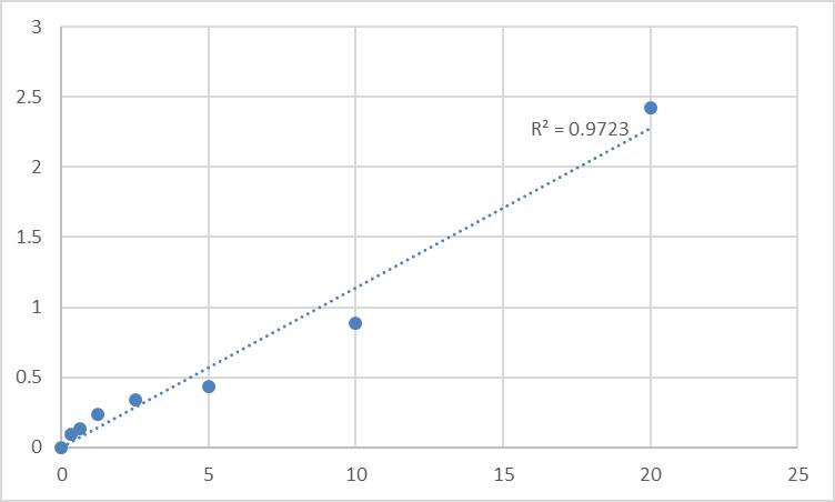 Fig.1. Rat Signal transducer and activator of transcription 5B (STAT5B) Standard Curve.