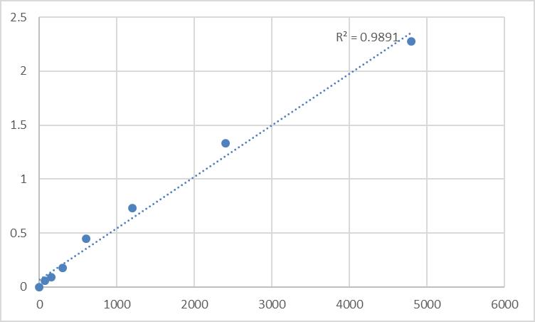 Fig.1. Rat Steryl-sulfatase (STS) Standard Curve.